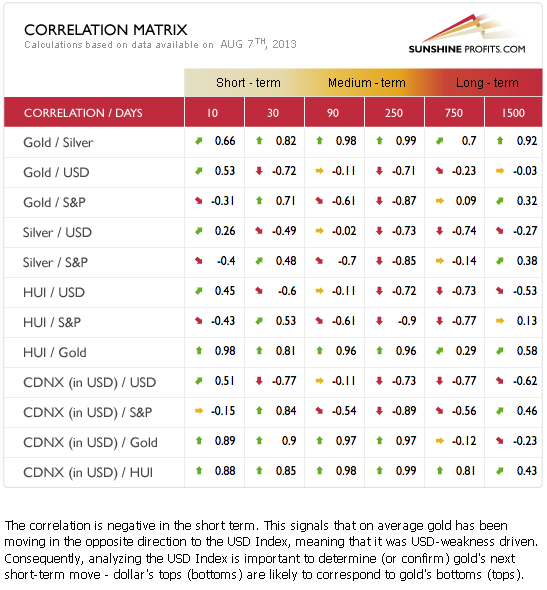 Gold and silver correlation matrix