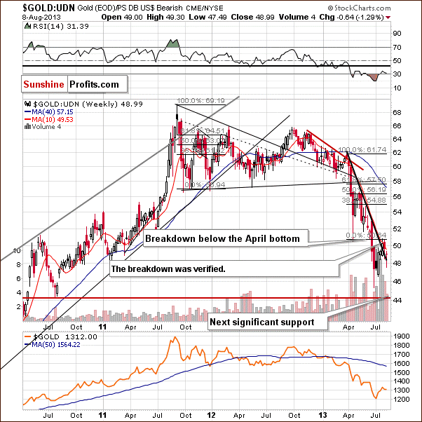 Gold from the non-USD perspective - GOLD:UDN