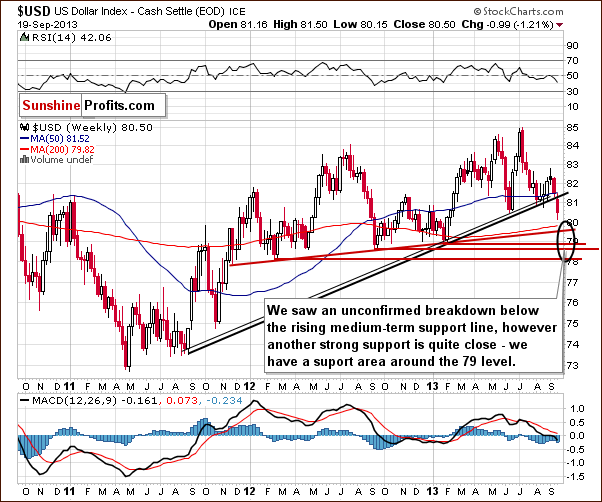 Weekly US Dollar Index chart