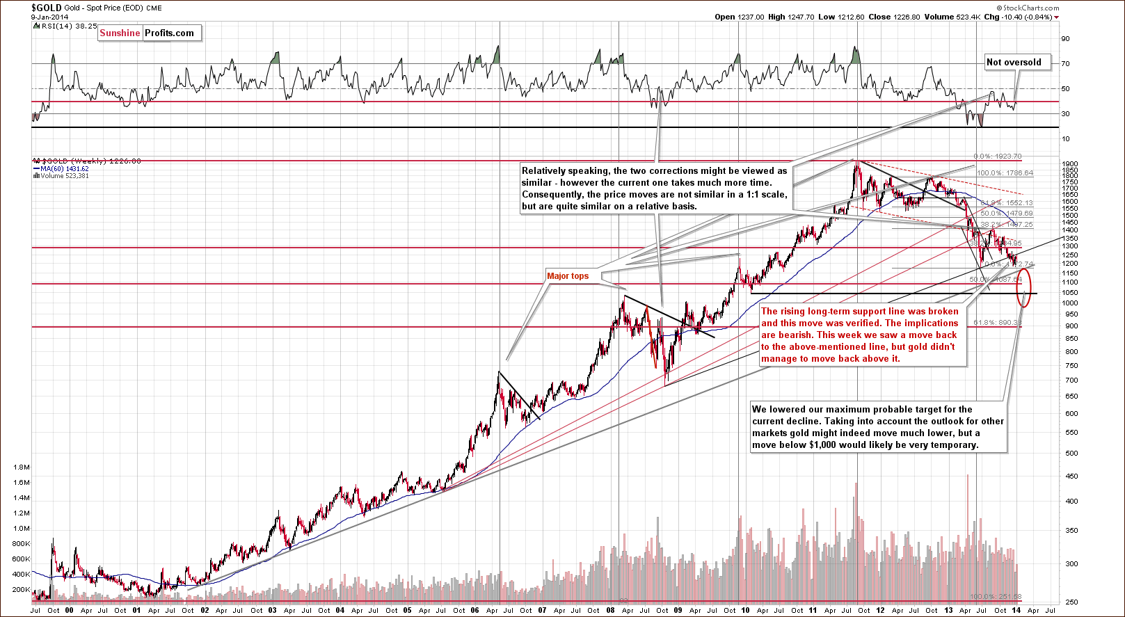 Long-term Gold price chart