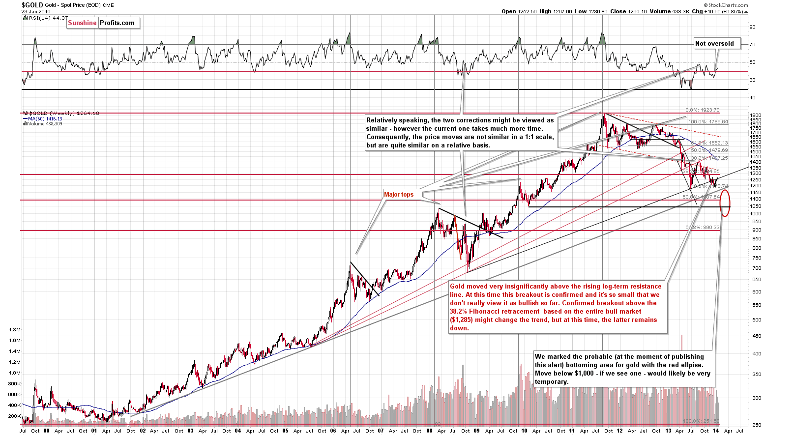 Long-term Gold price chart - Gold spot price