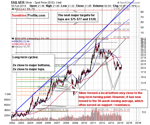Long-term Silver price chart - Silver spot price