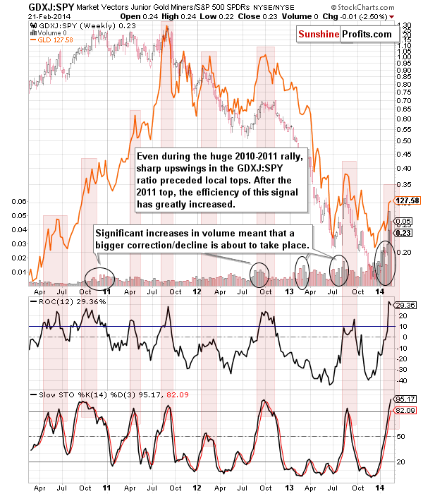 GDXJ:SPY - Junior miners to other stocks ratio chart