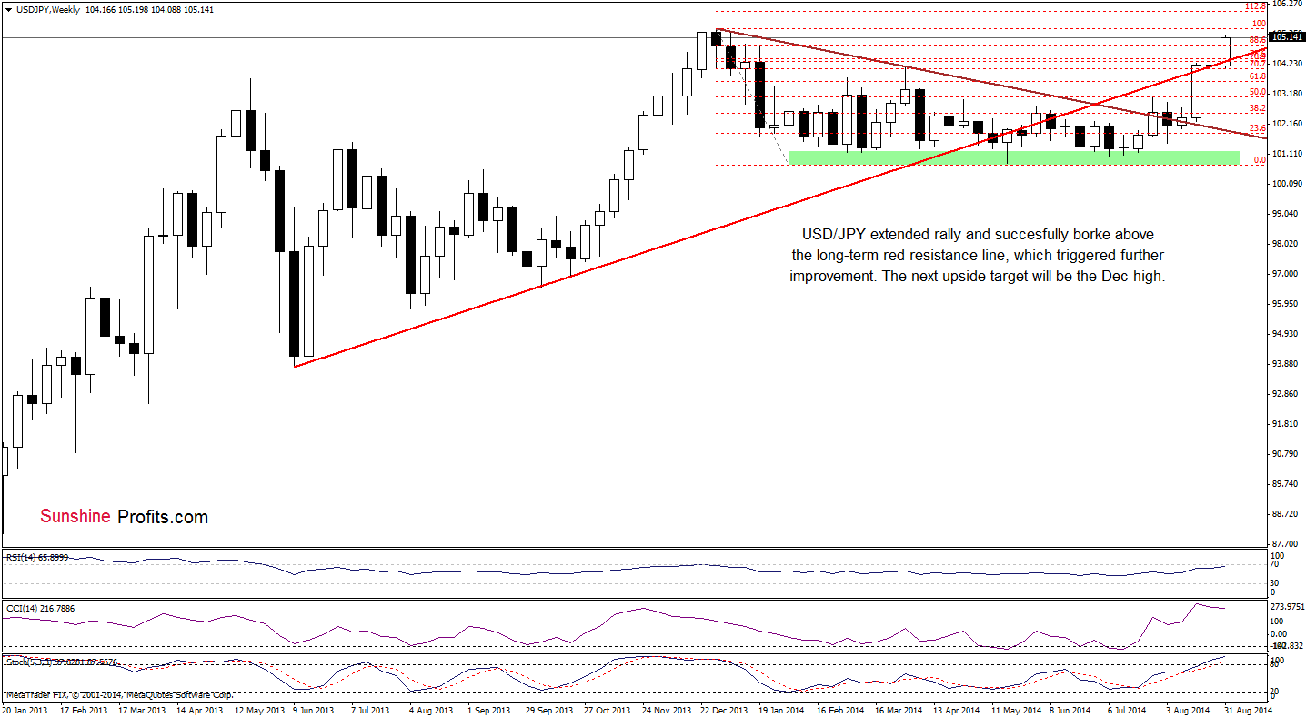 USD/JPY weekly chart
