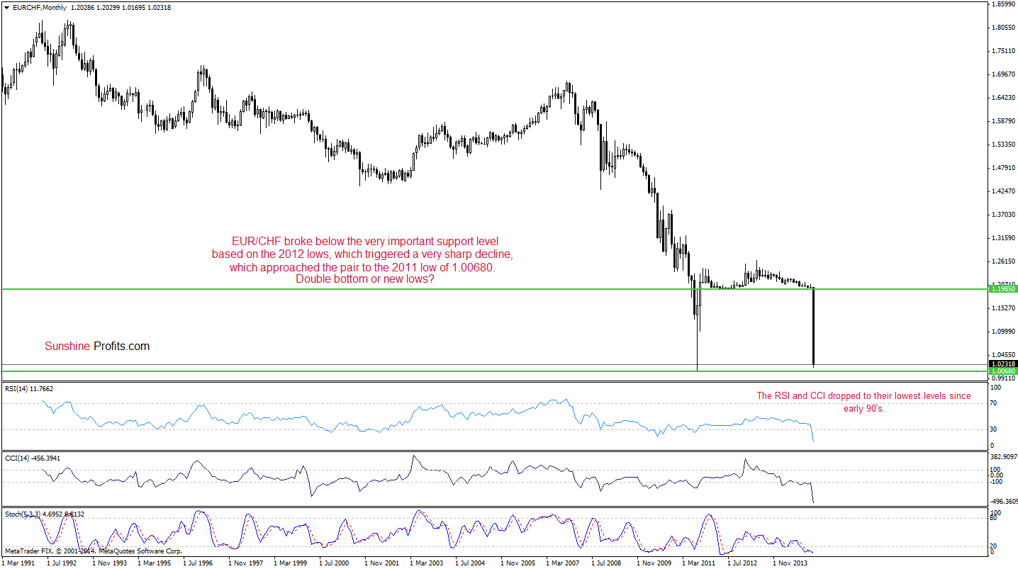 Cours eur chf forex