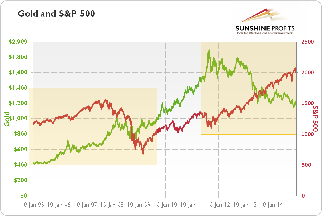 Gold price (PM Fixing, green line) and S&P 500 (red line) from 2005 to 2014