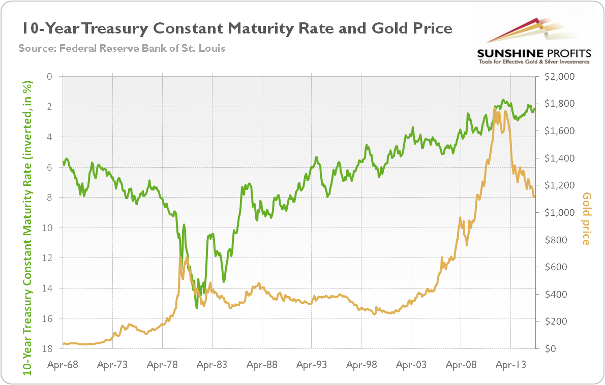 10-Year Treasury Constant Maturity Rate (in percent, green line, left scale, values in reverse order) and the price of gold (yellow line, right scale, London P.M. Fixing)