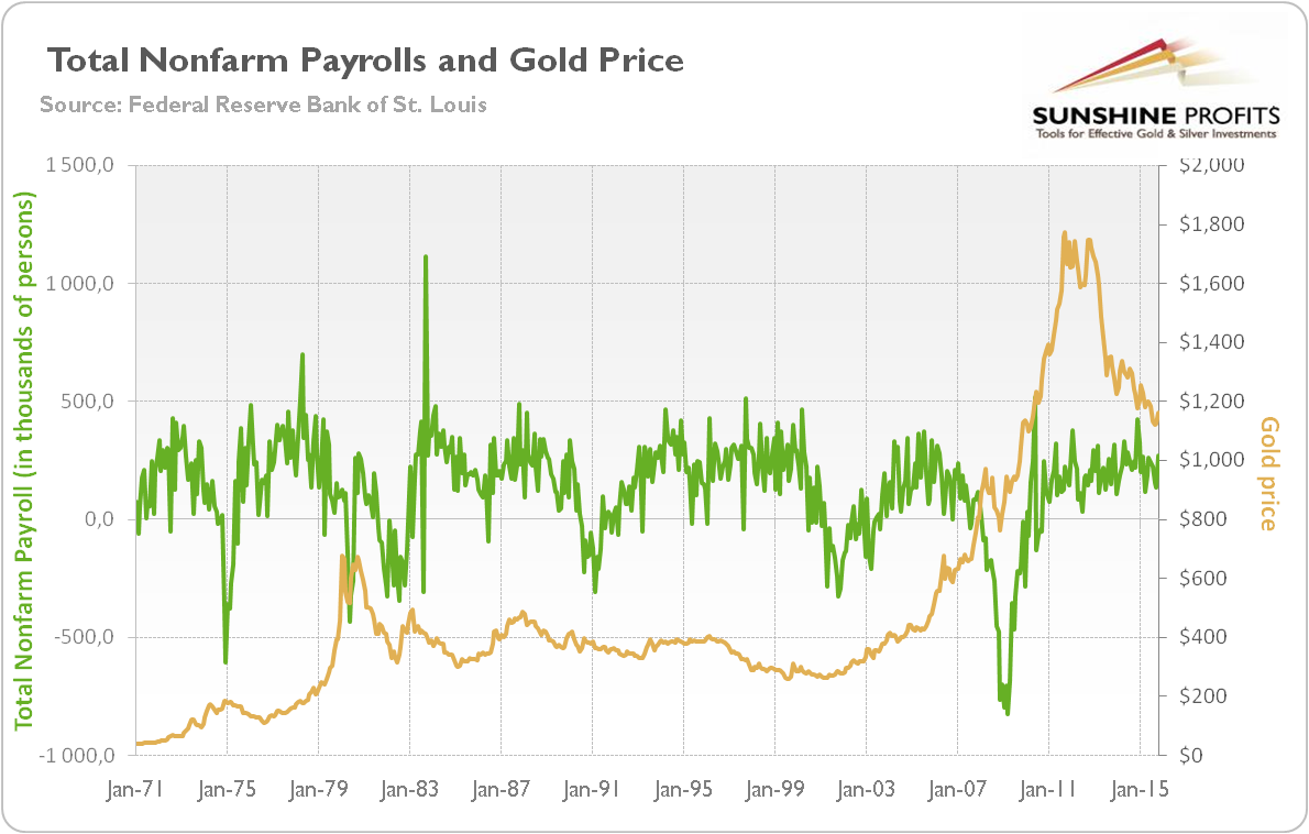 Total nonfarm payroll (green line, left scale, monthly change in thousands of persons) and the price of gold (yellow line, right scale, London P.M. fixing) from 1971 to 2015