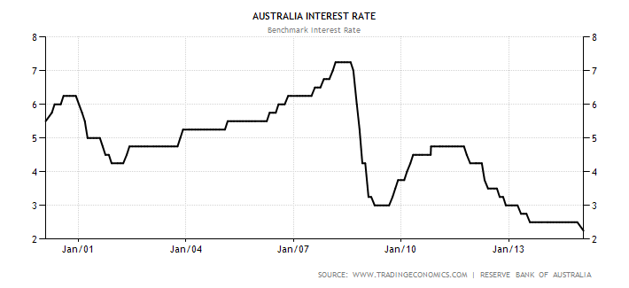 Australian Benchmark Interest Rate From 2001 To 2017
