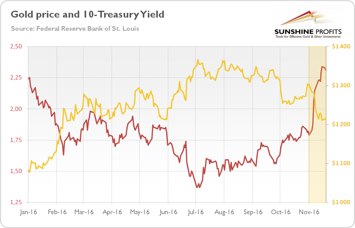 Gold price and 10-year U.S. Treasury yield