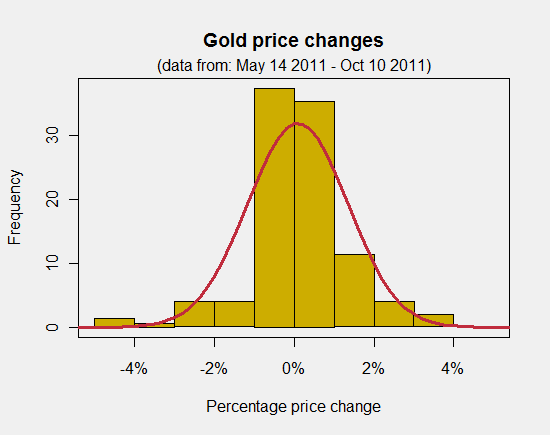 Gold price changes
