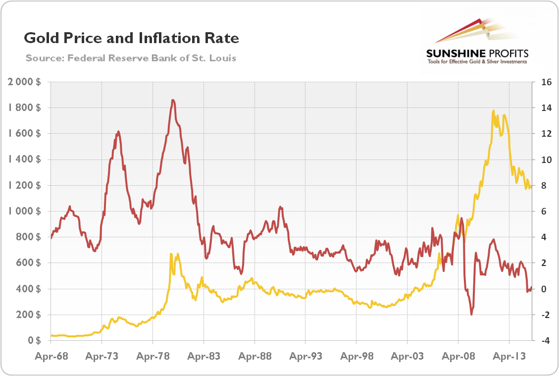 Gold price and inflation hedging