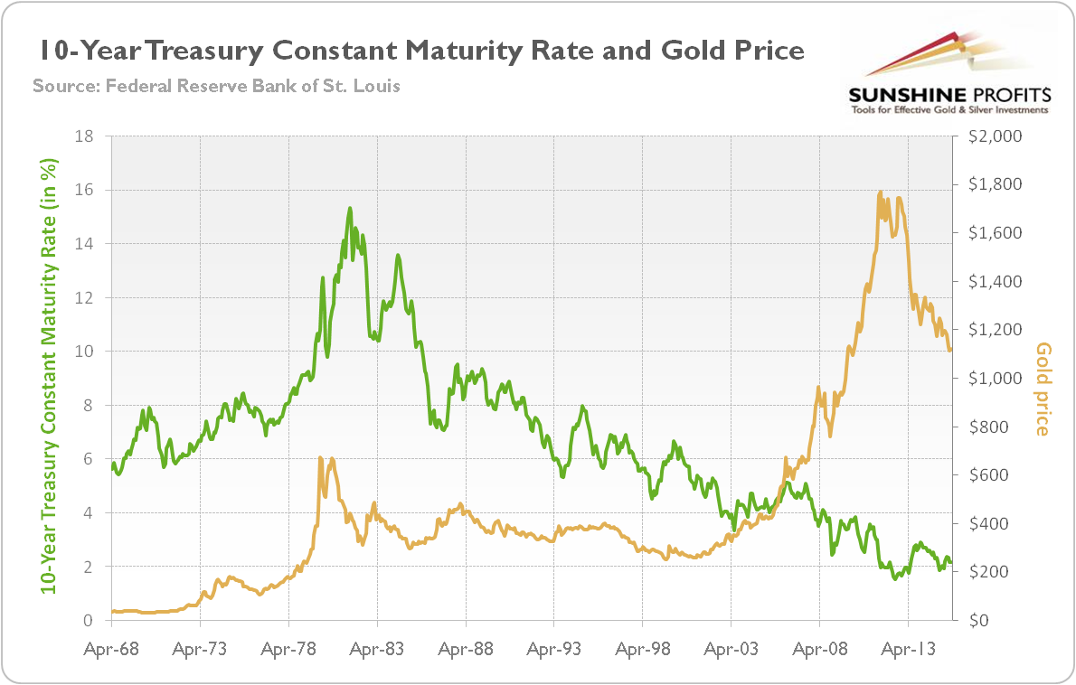 10-Year Treasury Constant Maturity Rate (in percent, green line, left axis) and the price of gold (yellow line, right axis, London P.M. Fix).