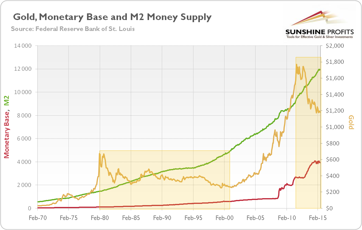 Gold Money Supply