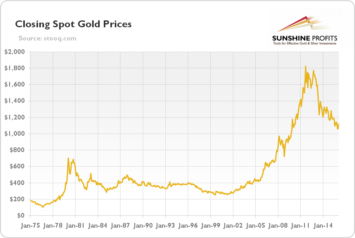 What Is the Difference Between COMEX & Spot Gold Price