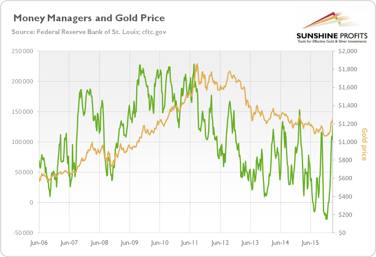 The price of gold and the net position of money managers on COMEX based on the COT report