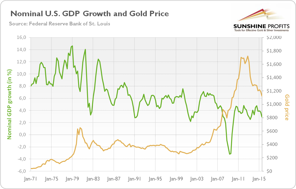 Nominal U.S. GDP growth and gold price