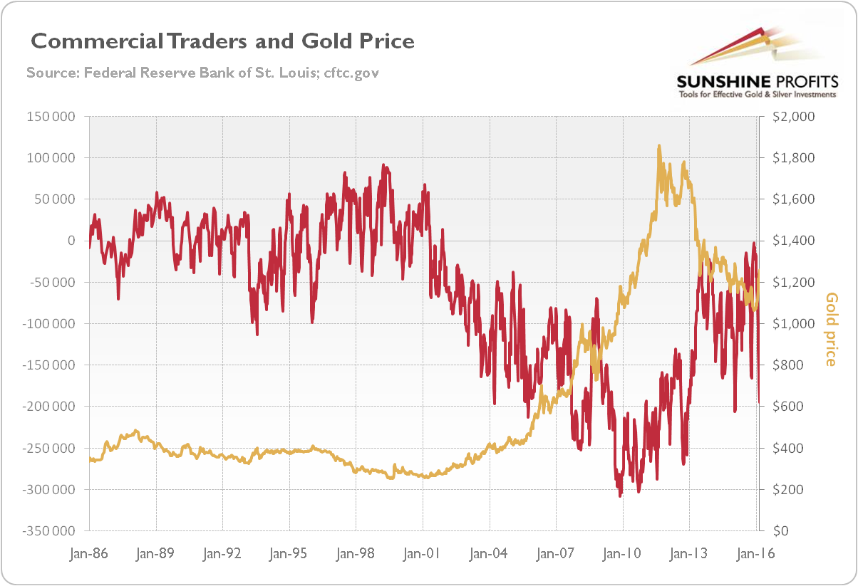 The price of gold and the net position of commercials on COMEX based on the COT report