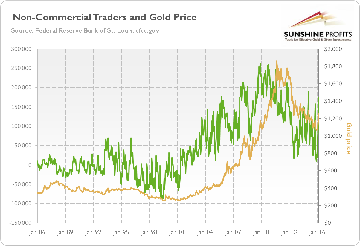 The price of gold and the net position of non-commercials