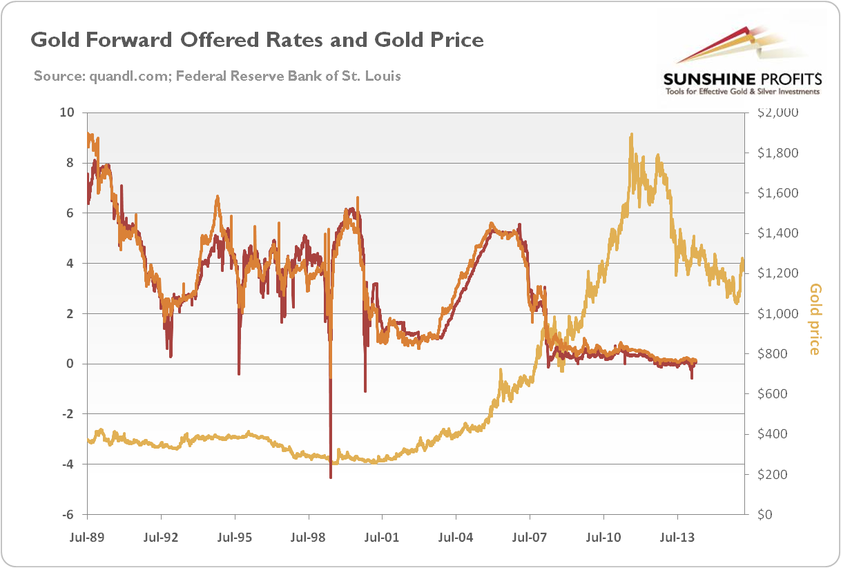 Gold Forward Offered Rates and Gold Price