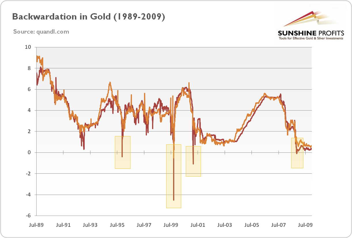 Backwardation in Gold