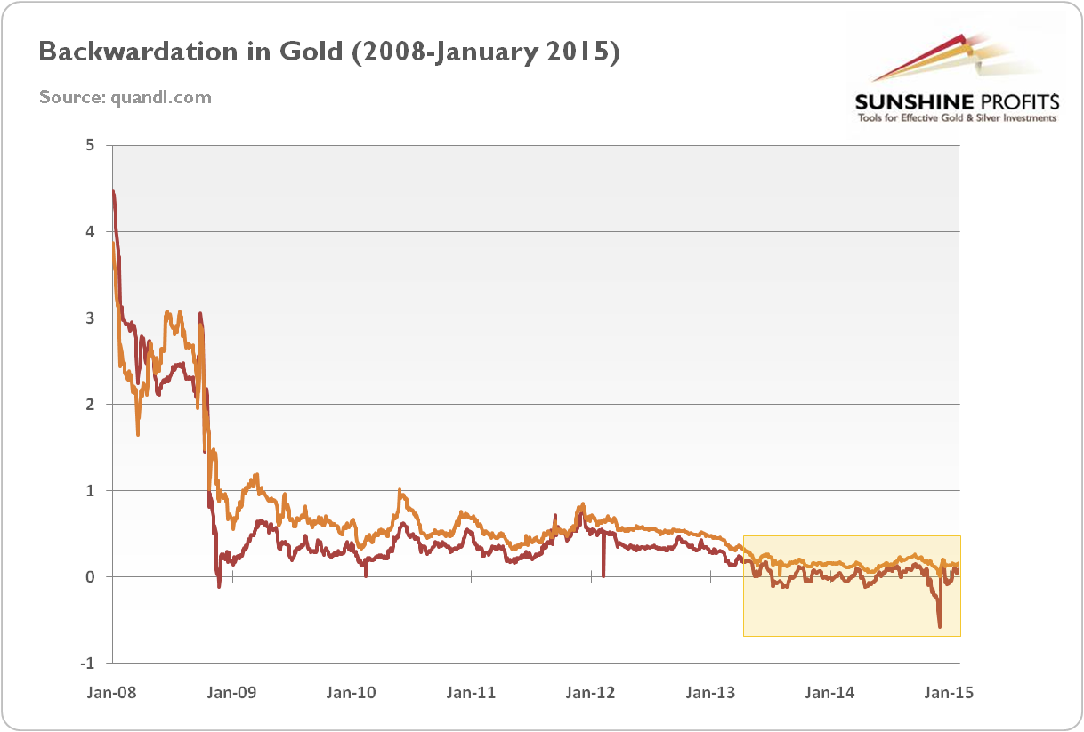 Gold backwardation
