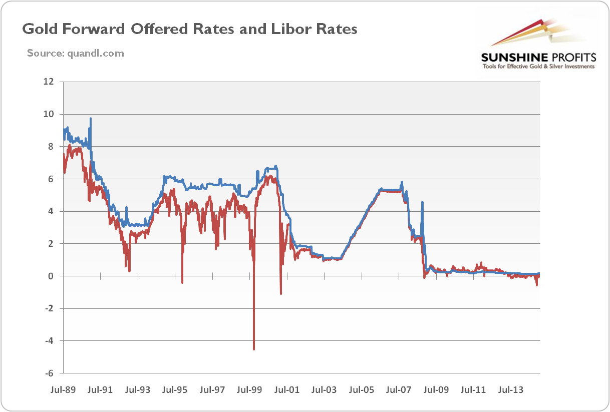 Gold forward offered rates and LIBOR