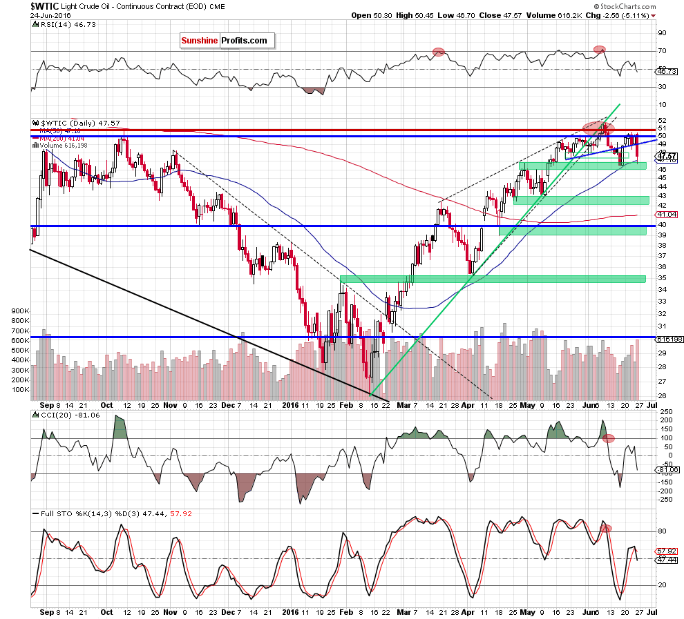 WTIC - the daily chart