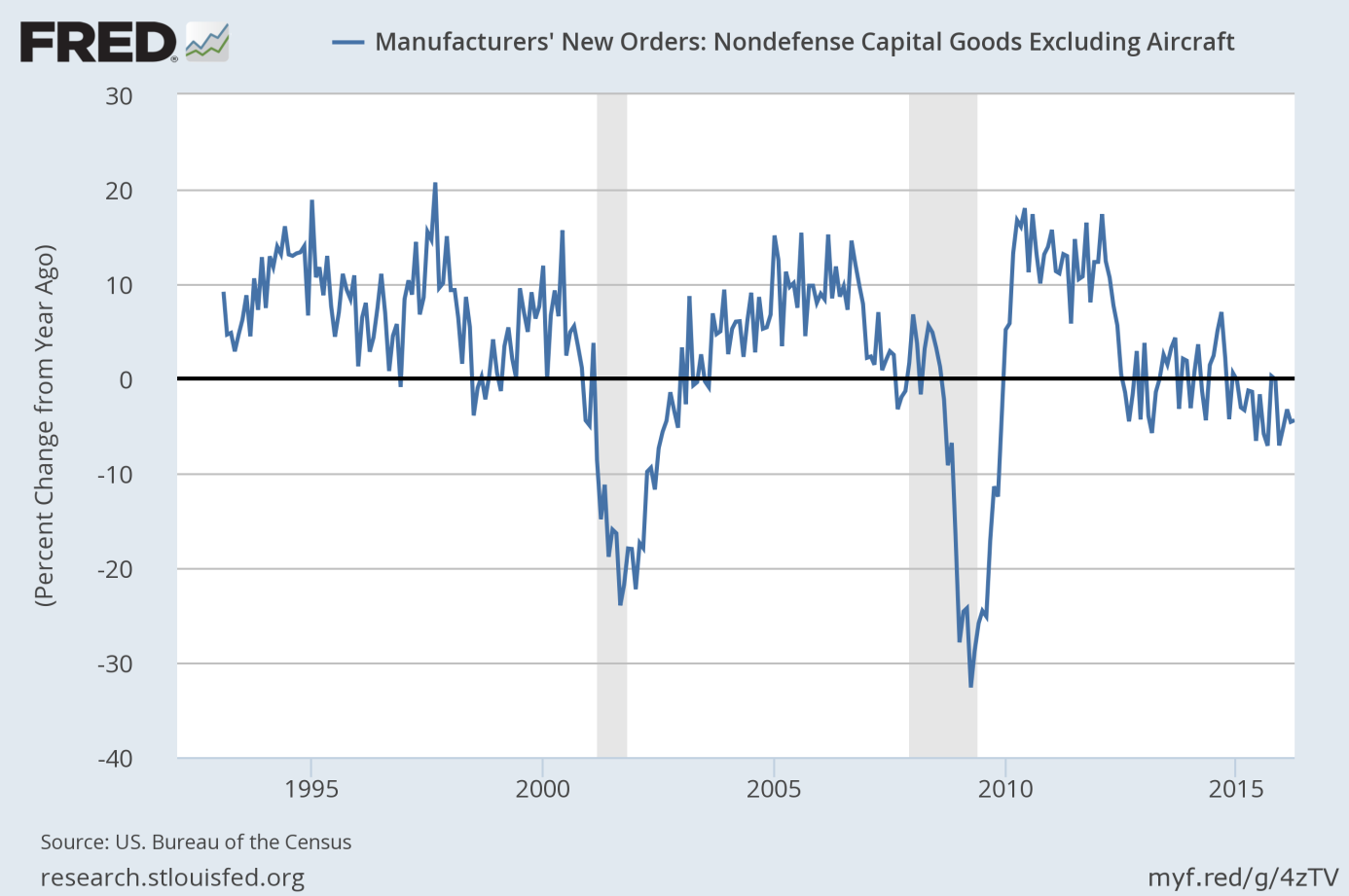 Manufacturers' new orders of nondefense capital goods