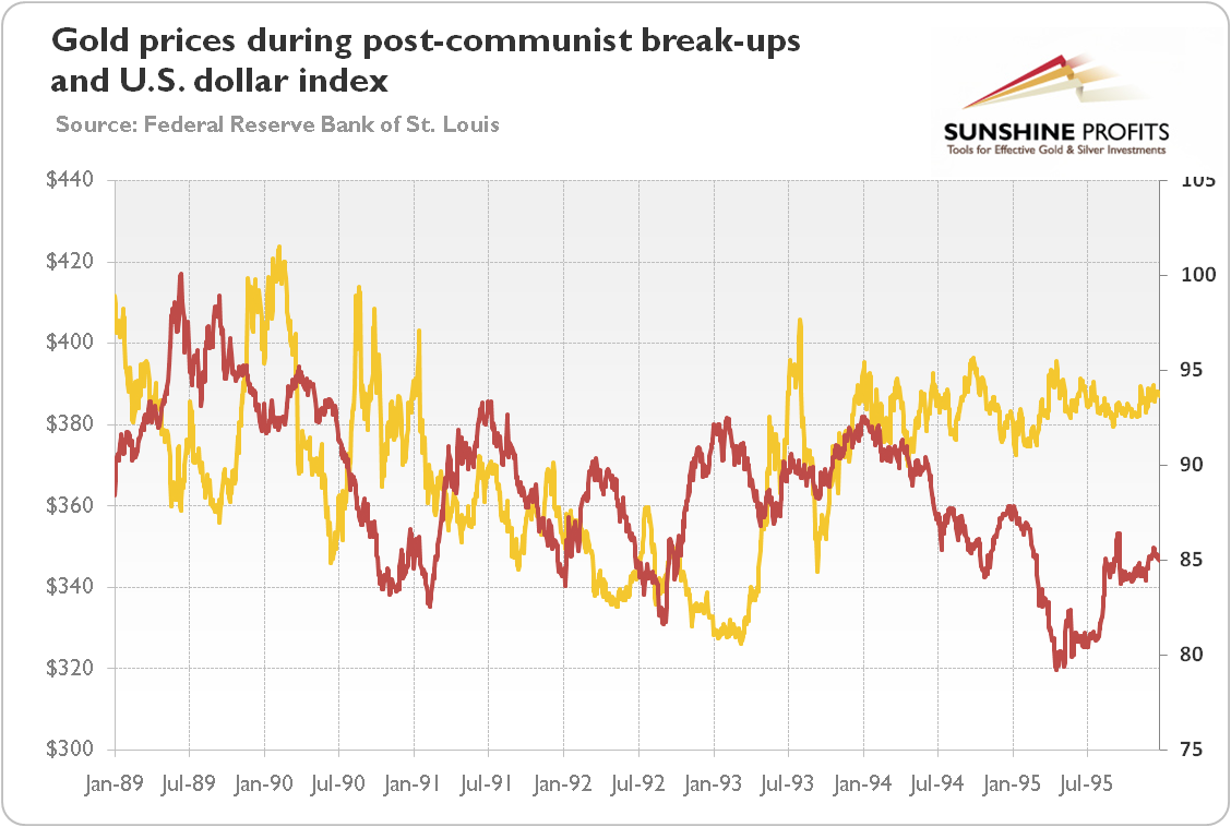 Gold prices during post-communist break-ups in the 1990s.