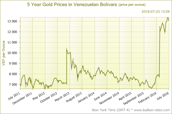 Image result for price of gold in bolivars