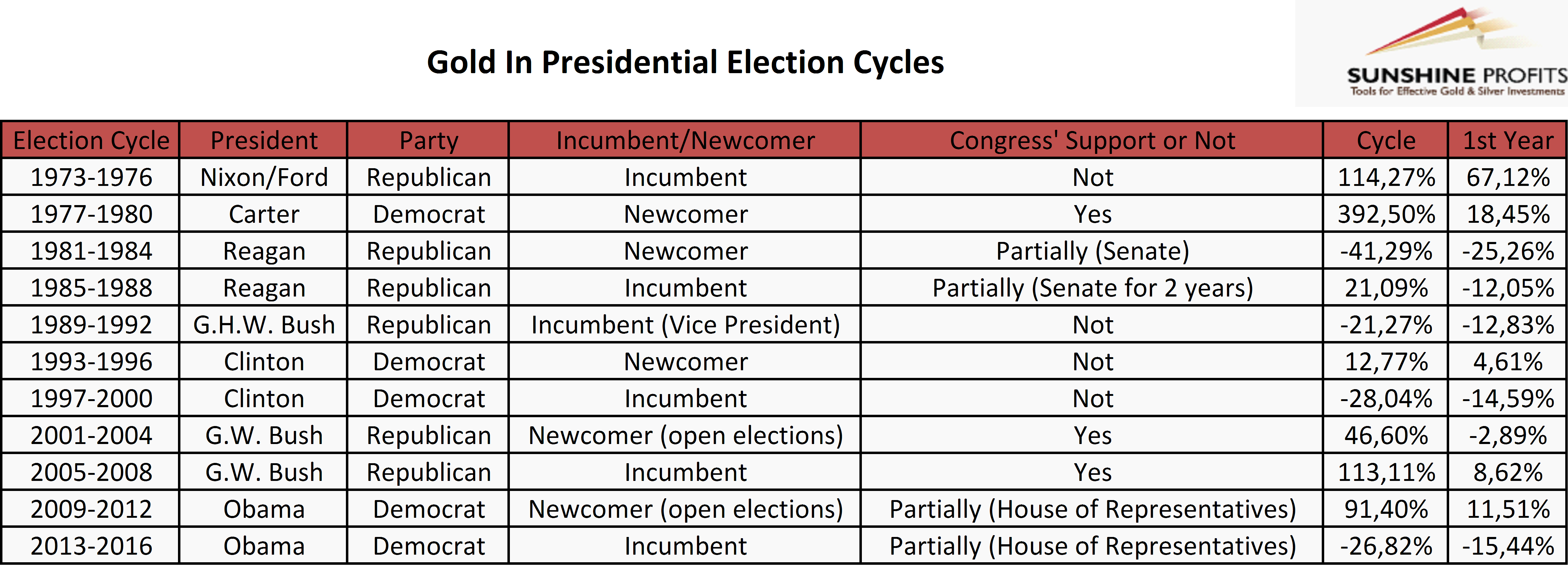 Gold's performance in presidential election cycles between 1973 and 2016