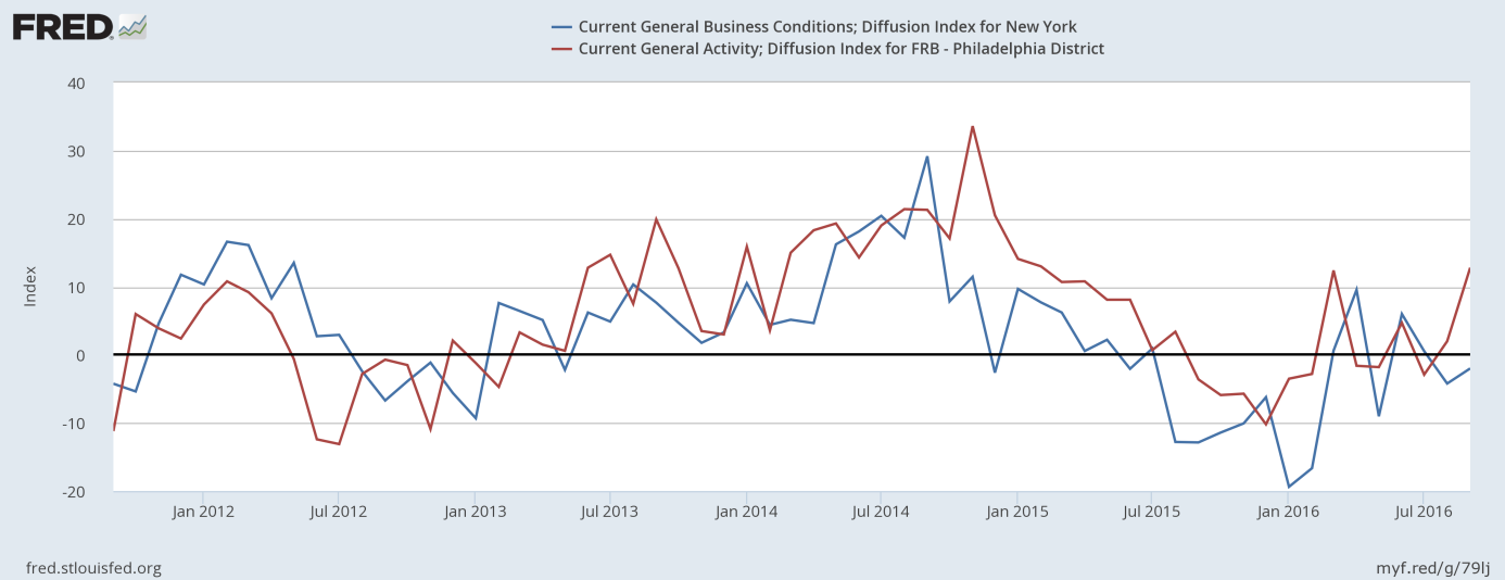 The General Business Conditions Index in the New York area and the Current General Activity for the Philadelphia District
