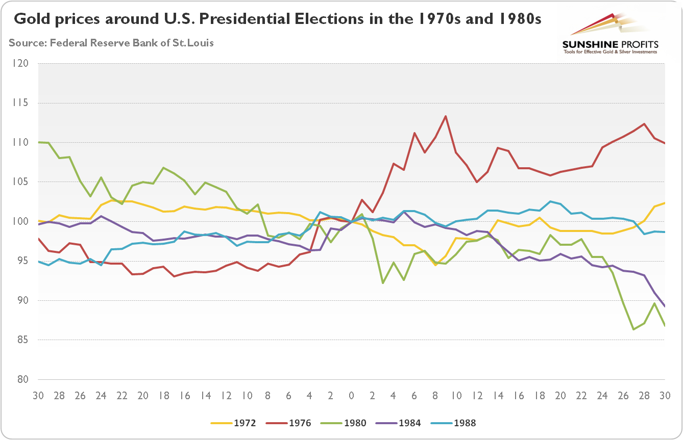 Gold prices thirty trading days before and after U.S. Presidential Elections in the 1970s and 1980s