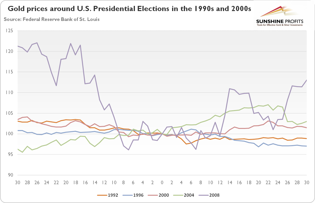 Gold prices thirty trading days before and after U.S. Presidential Elections in the 1990s and 2000s