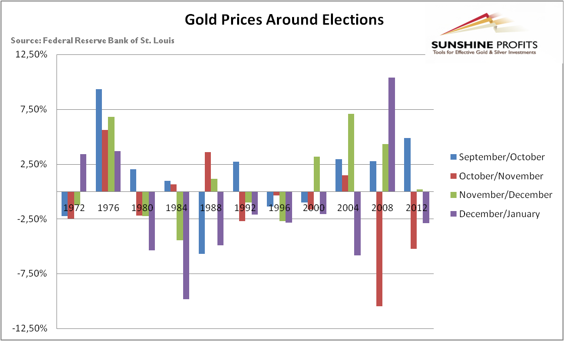 The monthly returns of gold in the four months around U.S. presidential elections between 1972 and 2012