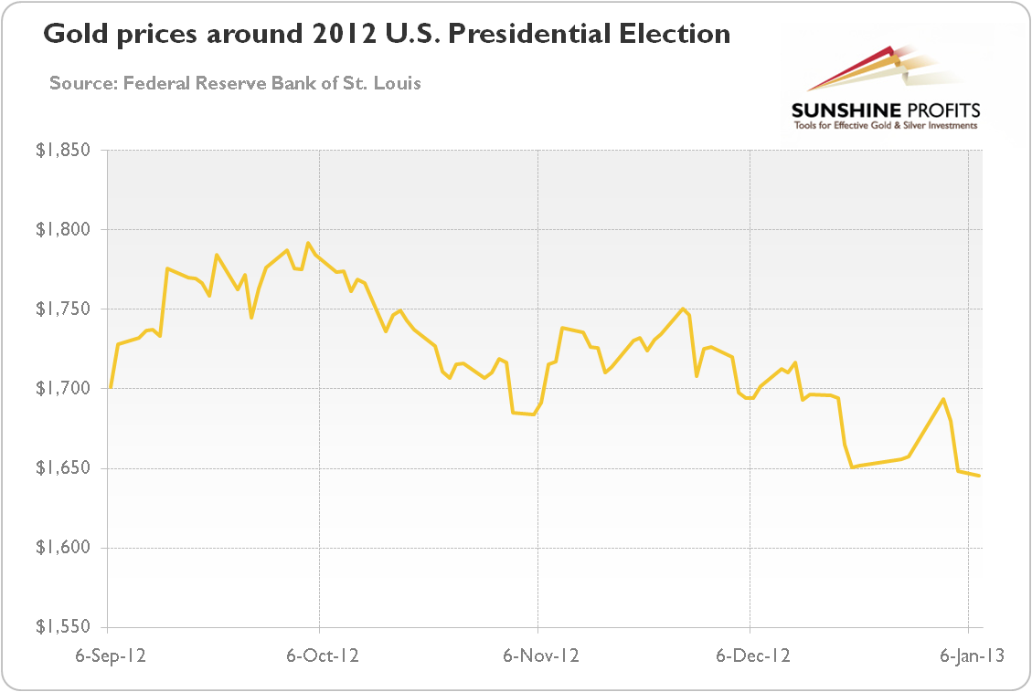 b8145c4d6d96 The price of gold at the time of the 2012 U.S. Presidential Election
