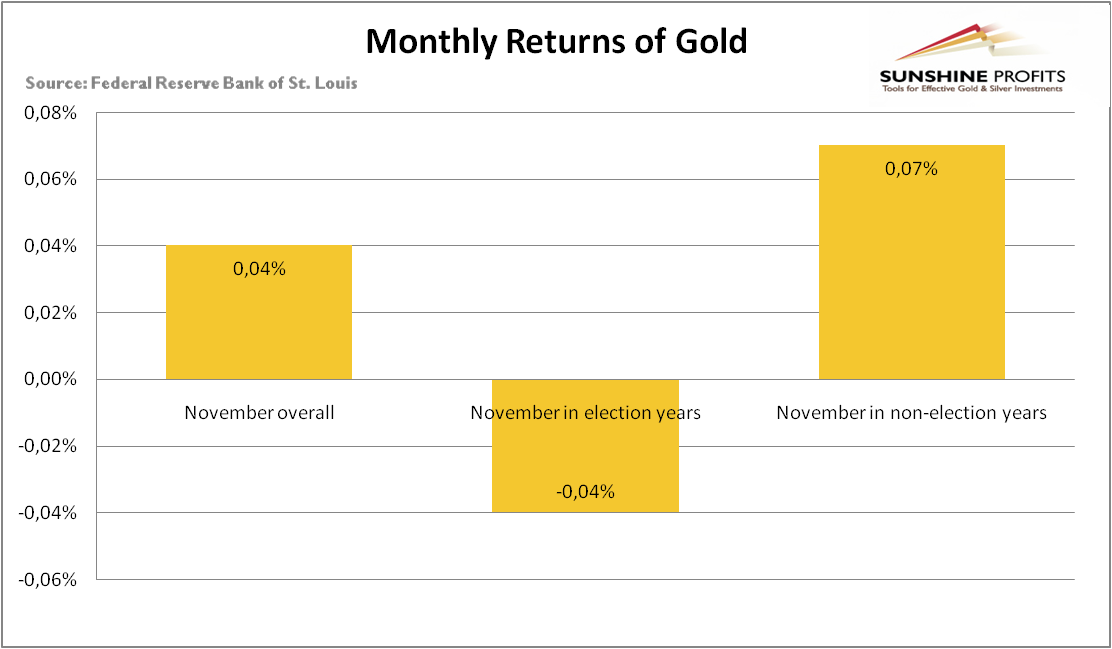 The monthly average returns of gold in Novembers overall, in election years and non-election years since 1971