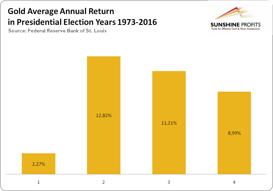 The average annual return of gold in presidential election years between 1973 and 2016