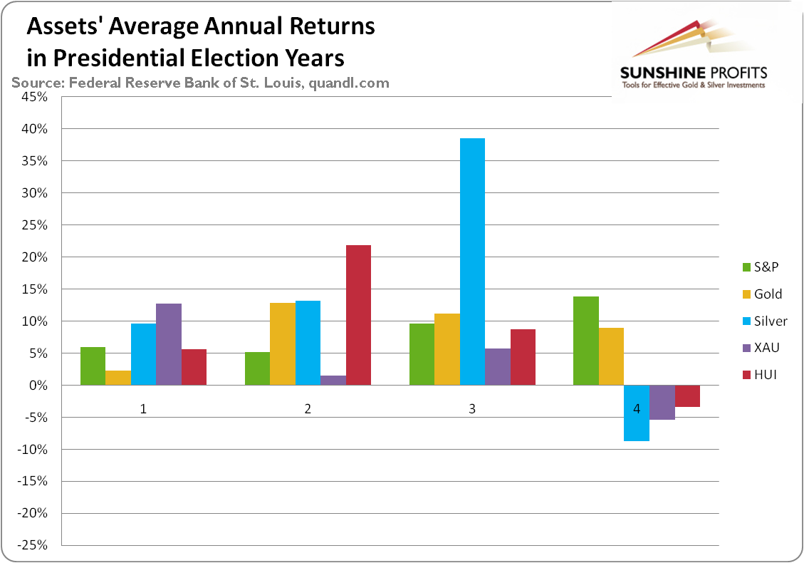 The average annual return of S&P, gold, silver, XAU Index, and HUI Indexin presidential election cycles.