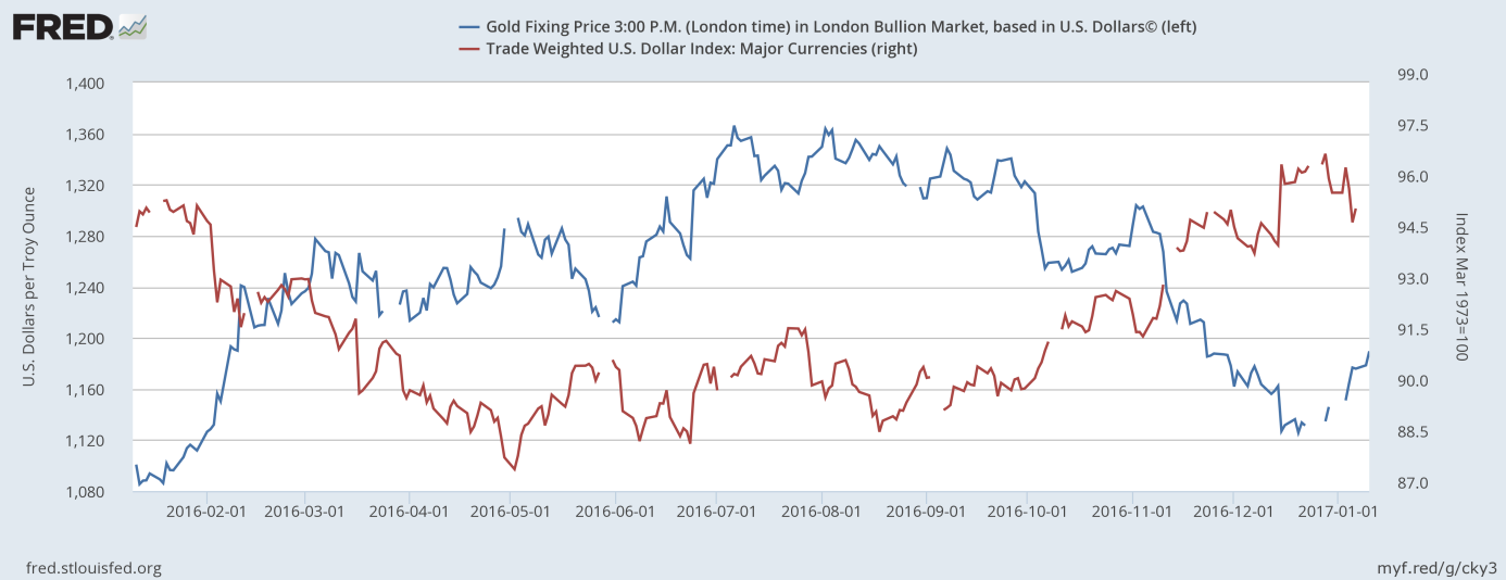 The price of gold and the U.S. Dollar