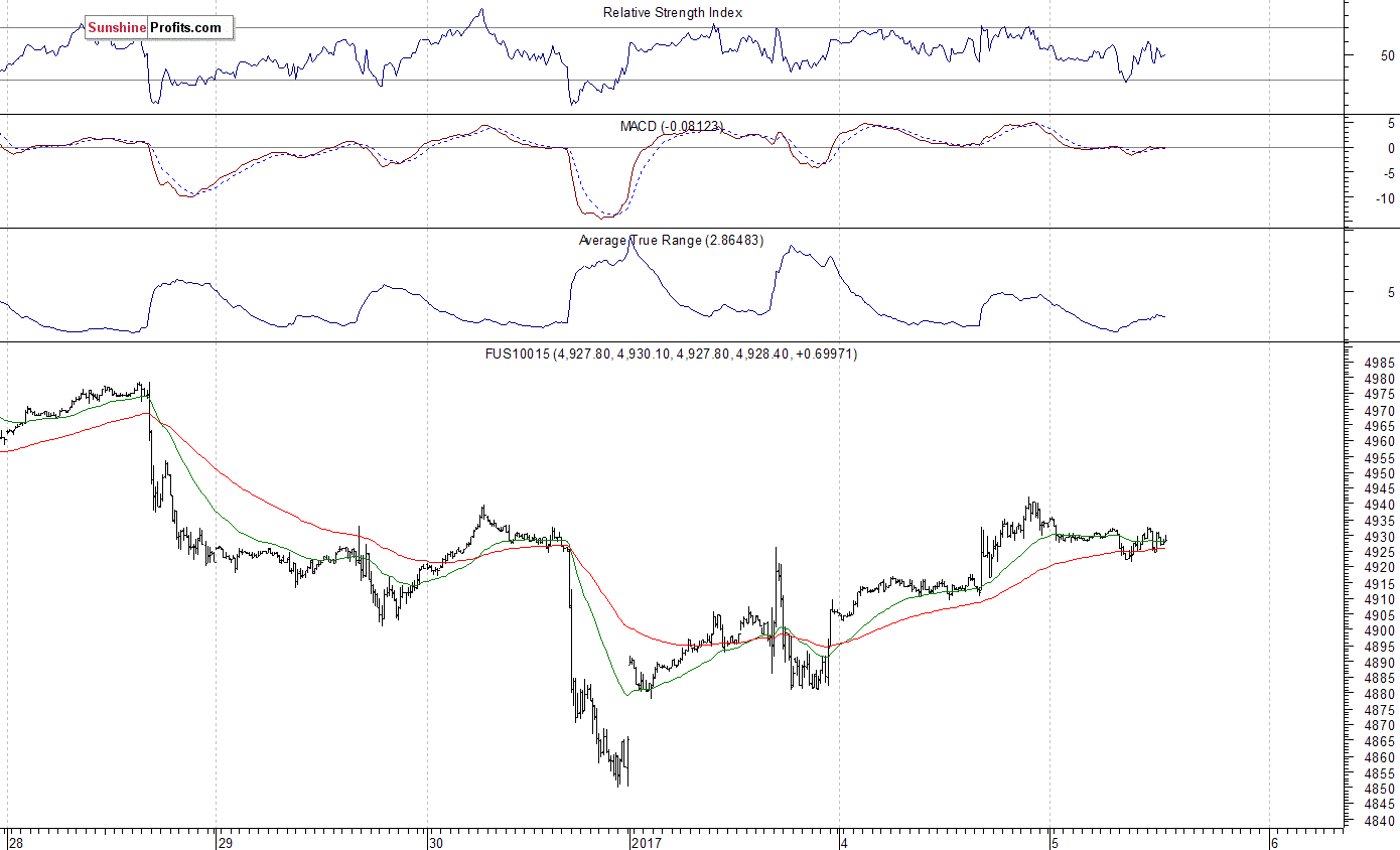 Nasdaq100 futures contract - Nasdaq 100 index chart - NDX