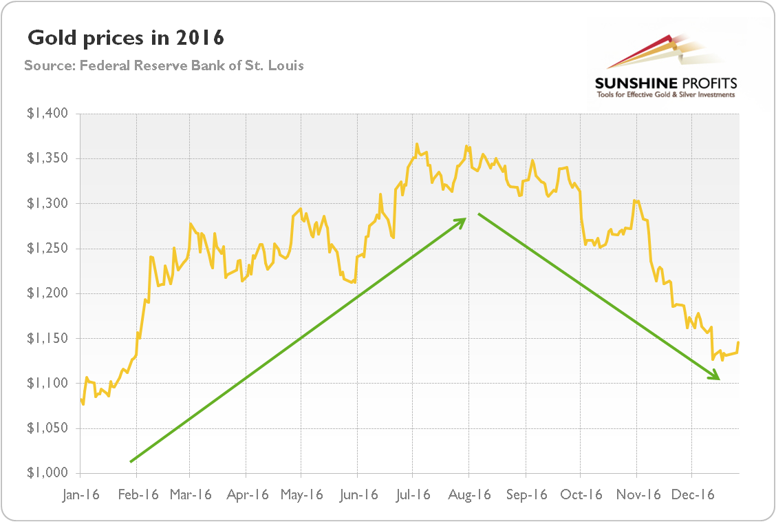 The price of gold in 2016