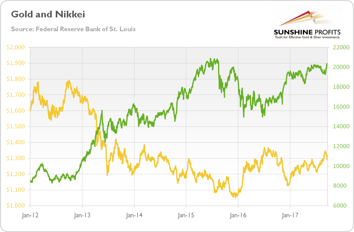 Daily gold prices and daily quotations of Nikkei Index