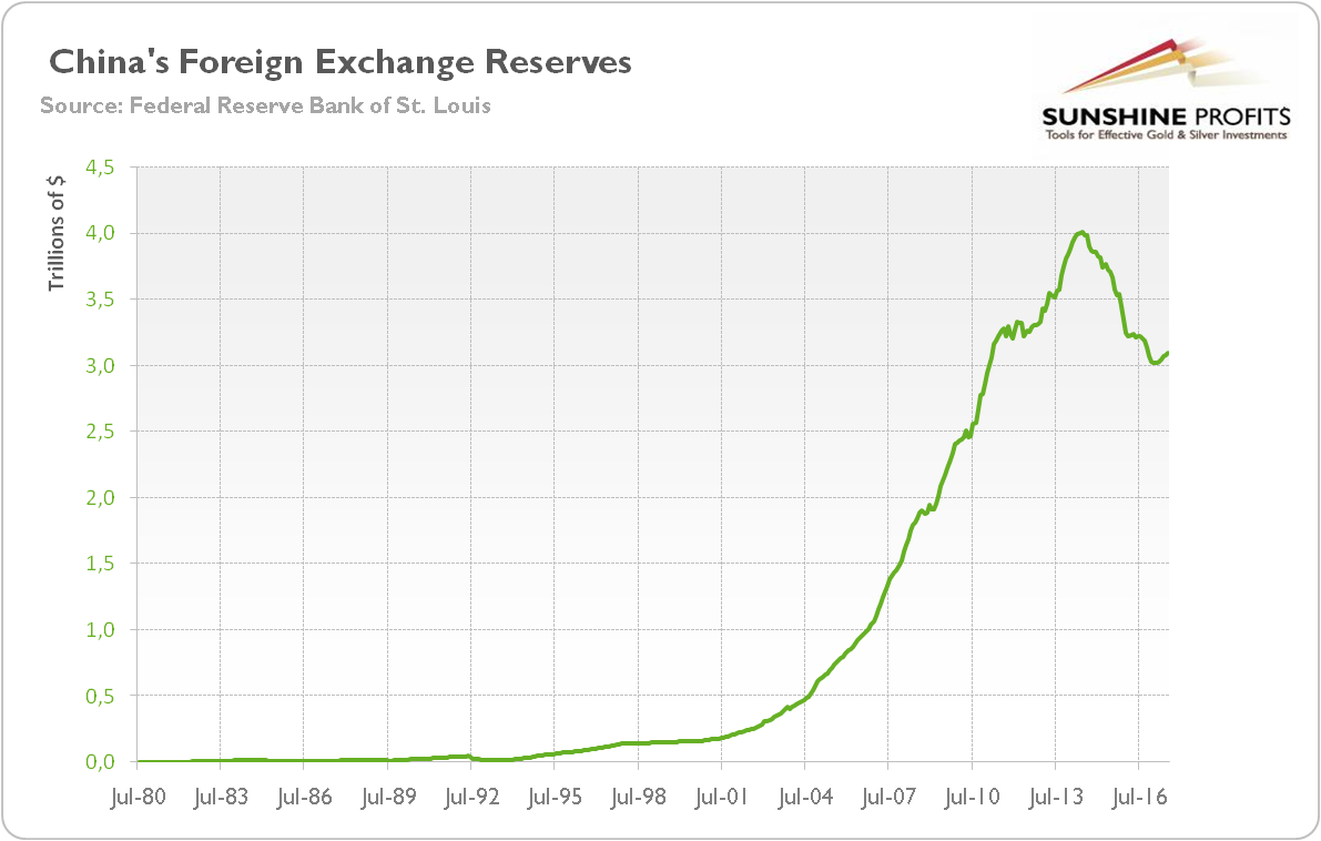 China's foreign reserves excluding gold