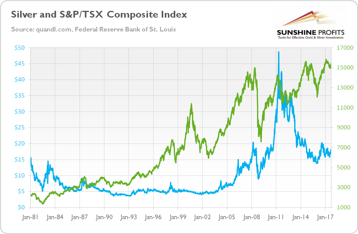 Silver and S&P/TSX Composite Index