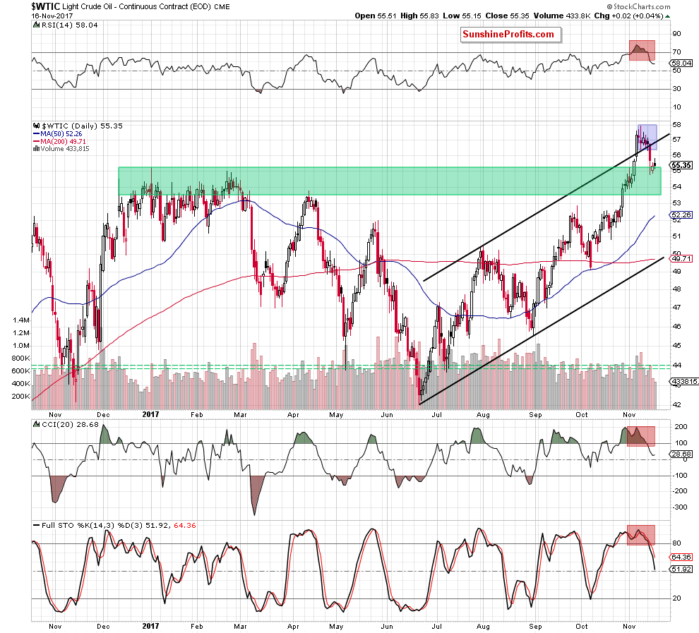 Nadia simmons blog crude oil general stock market link wtic the daily chart biocorpaavc Gallery