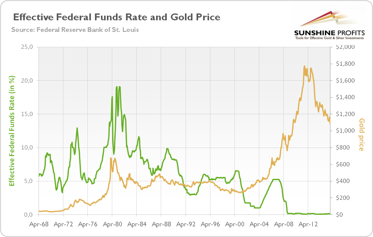 Effective federal funds rate and gold price during the great recession