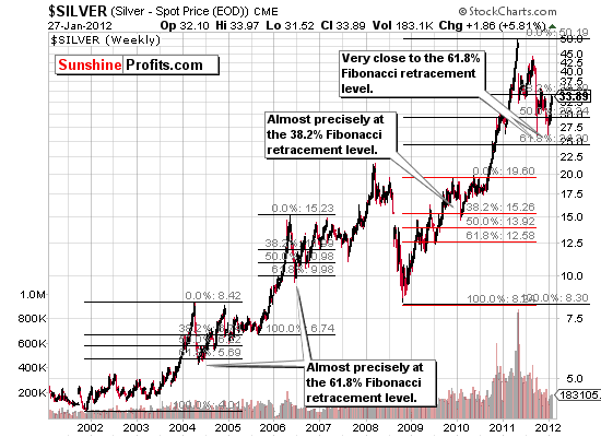 Elliott Wave Theory and silver