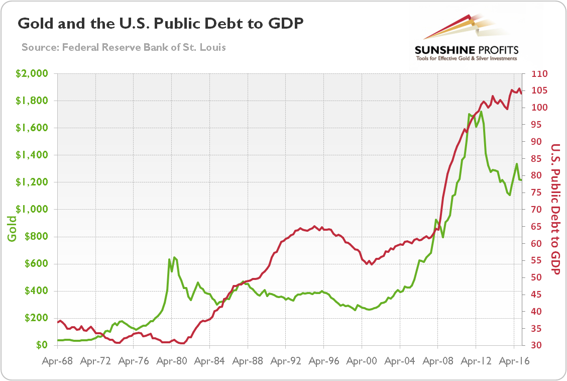 Federal Debt and Gold